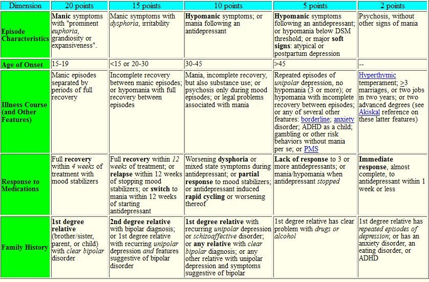BSB Bipolar s Supporting Bipolars – Bipolar Disorder Worksheets